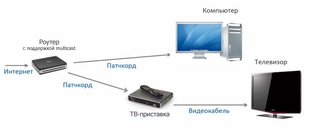 1. Схема подключения 1.1.  Если используется композитный кабель (RCA, тюльпан; входит в комплект поставки)...